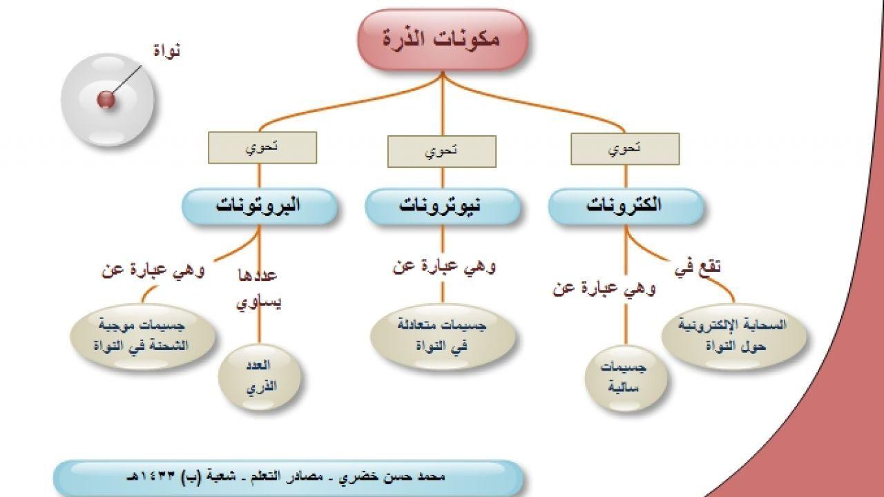 تكوين الذرة