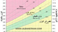 كيفية حساب مؤشر كتلة الجسم